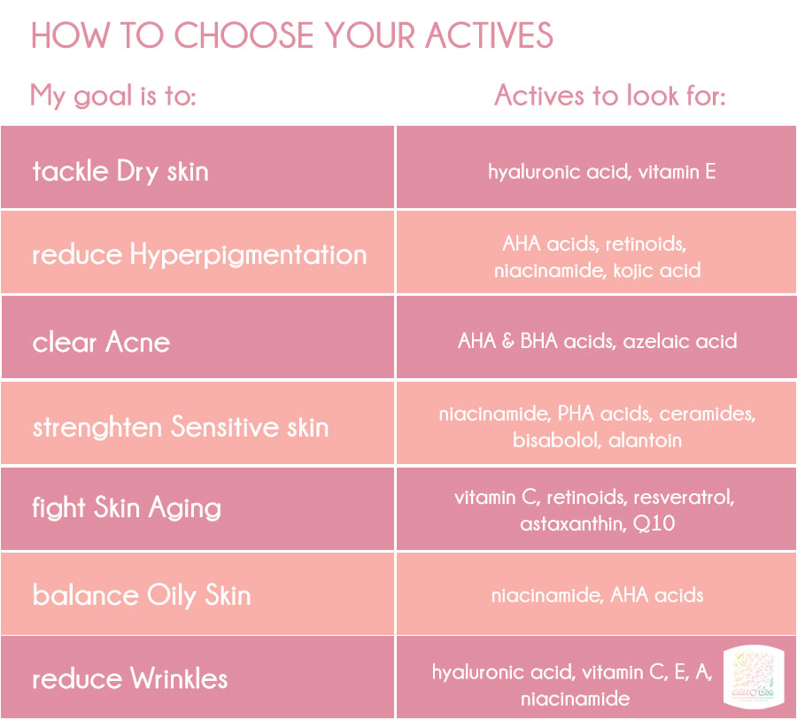 Table: How to Choose The Right Active Ingredients for your Skin